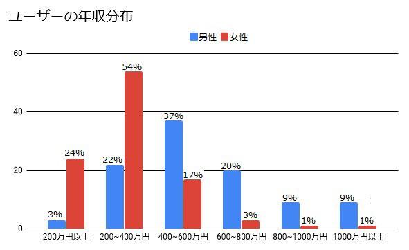 Yahoo!パートナーユーザーの職業と年収グラフ