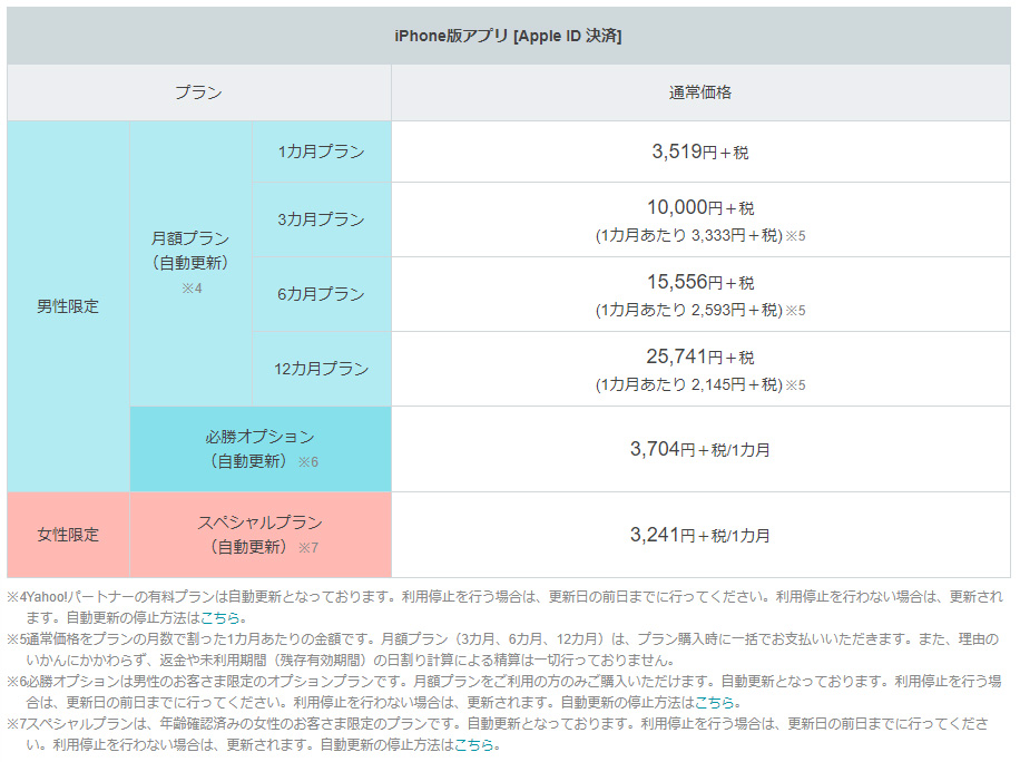 Yahoo!パートナー料金表